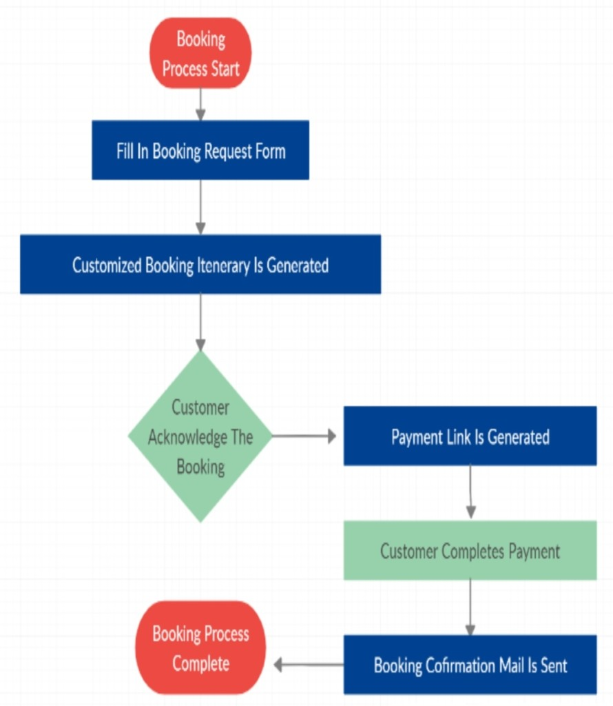 Booking Process Flow